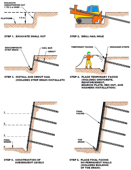 The Functional Mechanism of Soil Nail